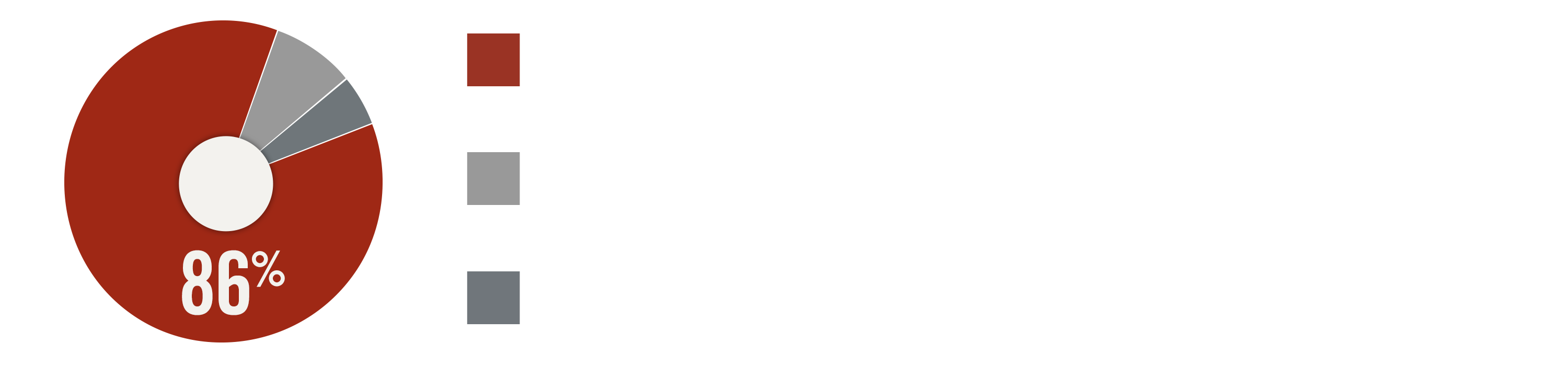 Finances: 86% Program Services, 8% Fundraising, 5% Management & General